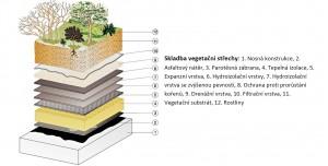 Skladba vegetační střechy